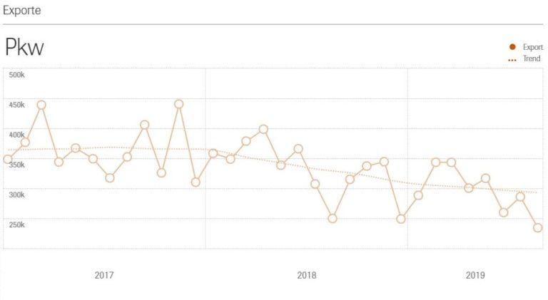Grafik zeigt die sinkenden Pkw-Exporte deutscher Hersteller