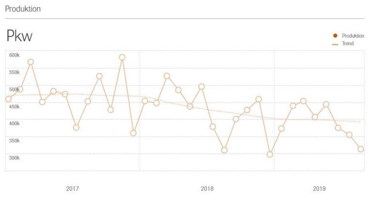 Grafik zeigt die sinkende Pkw-Produktion von 2017 bis 2019