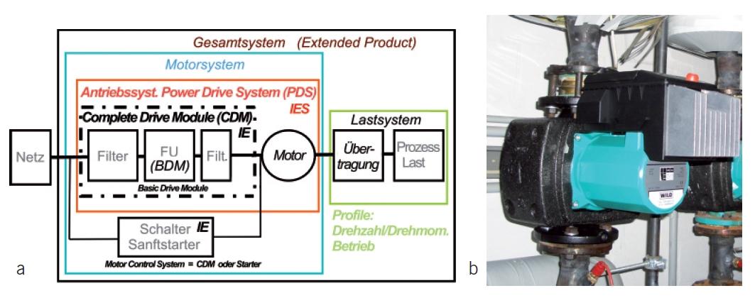 Bild 3 a: Antriebssystem (PDS) für drehzahlvariablen Betrieb mit Frequenzumrichter (CDM) und Hinweisen auf die Effizienzklasse IES; Ergänzung der Klasse für die Komponenten b: Praxis-Beispiel: Umrichter, Motor und Umwälzpumpe