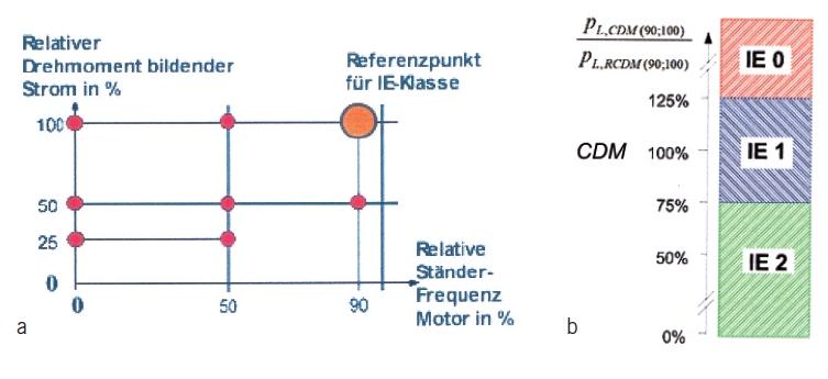 Bild 4 Bestimmung der Effizienzklasse eines Control Drive Moduls (CDM). a: Referenzpunkt zur Bestimmung der Effizienzklasse IE (0 bis 2) b: 100 % = Referenzwert des Referenzstromrichters = Frequenzumrichter oder Starter