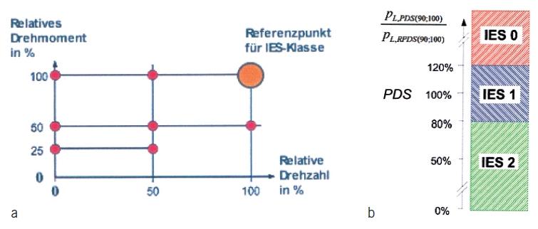 Bild 5 Bestimmung der Effizienzklasse eines Motorsystems/Power Drive Systems (PDS) (Umrichter/Motorstarter und Motor). a: Referenzpunkt zur Bestimmung der Effizienzklasse IES (0 bis 2) b: 100 % = Referenzwert des Referenzsystems = Referenzstromrichter + Referenzmotor