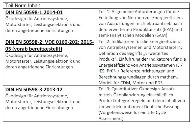 Tabelle 1 Ökodesign für Antriebssysteme, Motorstarter, Leistungselektronik und deren angetriebene Einrichtungen.