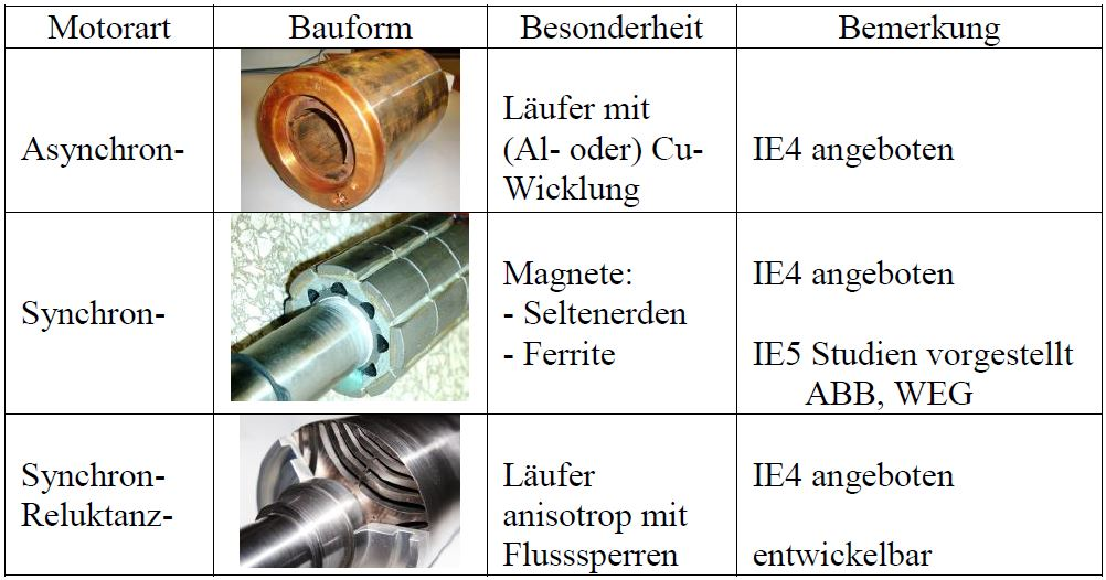 Tabelle 3 Motorenarten, die IE4 erfüllen [11, 12, 13]