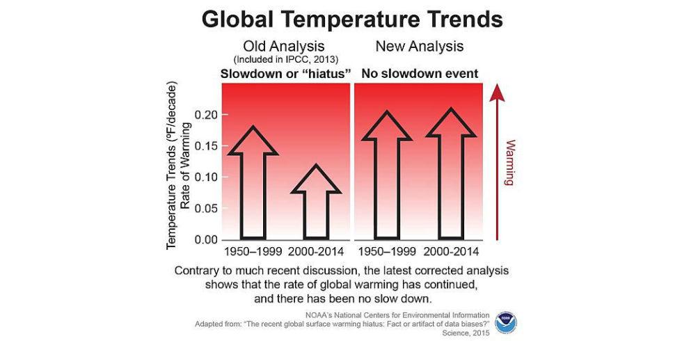 Treibhaus Erde erwärmt sich noch schneller als gedacht