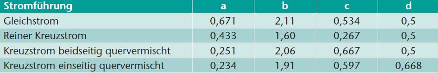 Tabelle 1 Berechnungsfaktoren für den Korrekturfaktor F bei verschiedenen Stromführungen