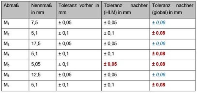 Tabelle 2 Anpassung der Toleranzen auf Basis der HLM-Analyse und der globalen Sensitivitätsanalyse nach EFAST (rot = Einengung der Toleranz; blau = Aufweitung der Toleranz)