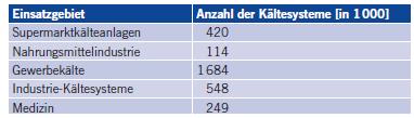 Tabelle 1 Kältesysteme in Deutschland 2008, Auszug aus [10].