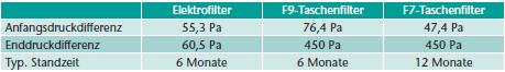 Tabelle 1 Spezifikationen der verglichenen Filter bei 2500 m³/h