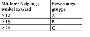 Tabelle 1 Zuordnung der mittleren Neigungswinkel zu Bewertungsgruppen nach DIN 51097.