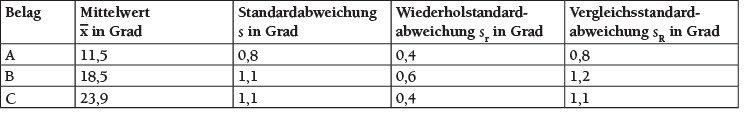 Tabelle 3 Präzisionsdaten der Akzeptanzwinkel.