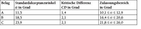 Tabelle 4 Kritische Differenz und Zulassungsbereiche der neuen Kalibrierbeläge.