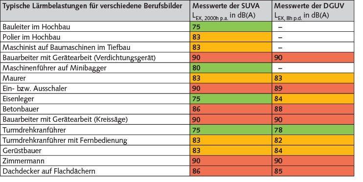 """Tabelle 1 Auszug """"Typische Lärmbelastungen für verschiedene Berufsbilder"""". Quelle: Eigene Darstellung, Datenbasis aus [2] und BIA-Reports 1987-2008"""