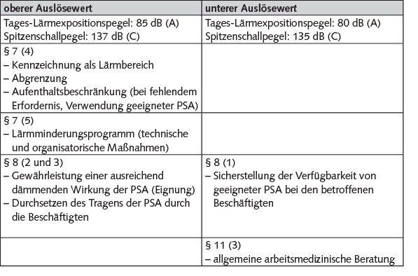 Tabelle 3 Übersicht erforderlicher Maßnahmen nach Lärm- und Vibrations-Arbeitsschutzverordnung in Abhängigkeit definierter Auslösewerte. Quelle: Eigene Darstellung, Datenbasis aus [4]