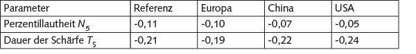 Interkulturelle Bewertung der Geräuschqualität von Türzuschlaggeräuschen; dargestellt sind die Gewichtungen der Perzentillautheit N5 und der Dauer der Schärfe TS von vier linearen Regressionsmodellen.