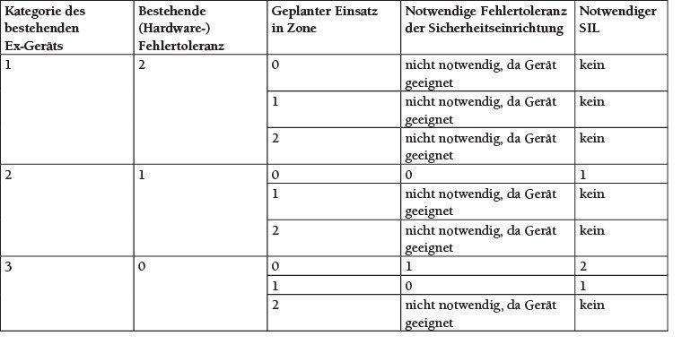 Tabelle 4 Minimale Anforderung an die Sicherheitsintegrität und Fehlertoleranz einer Sicherheitseinrichtung im Sinne der DIN EN 50495 [10].