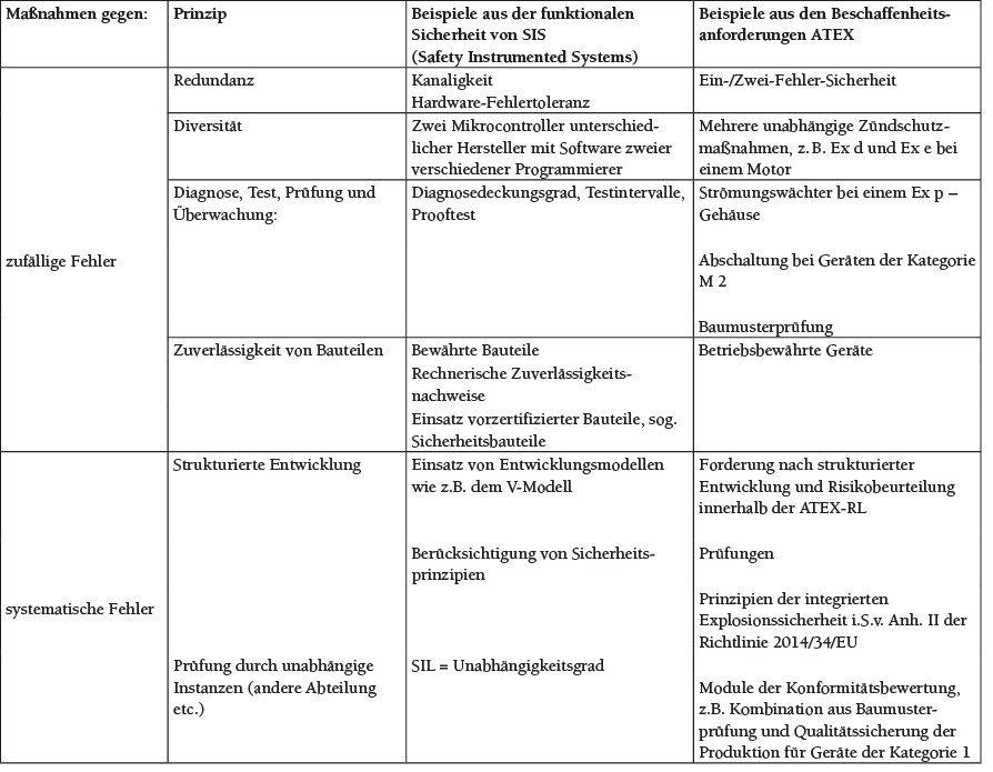 Tabelle 3 Prinzipien der technischen Zuverlässigkeit in der Sicherheitstechnik.