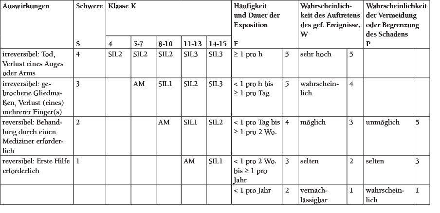 Tabelle 1 Beispiel für die Bestimmung des abzudecken Risikos in der funktionalen Sicherheit (in Anlehnung an [2]).
