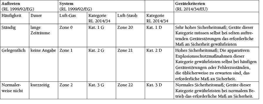 Tabelle 2 Zoneneinteilung und Gerätekategorie [1].