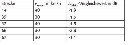 Tabelle 2 Ermittelte Vergleichswerte zum DStrO-Wert.