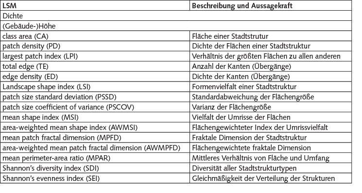 Tabelle 2 Strukturmaße (LSM) und deren Aussagekraft [5].