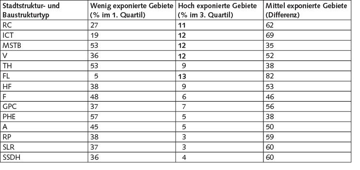 Tabelle 3 Lärmexposition der verschiedenen Stadtstrukturen in Leipzig (1. Quartil = 48 dB (A), 3. Quartil = 65 dB (A)), sortiert nach dem durchschnittlichen Lärmpegel.