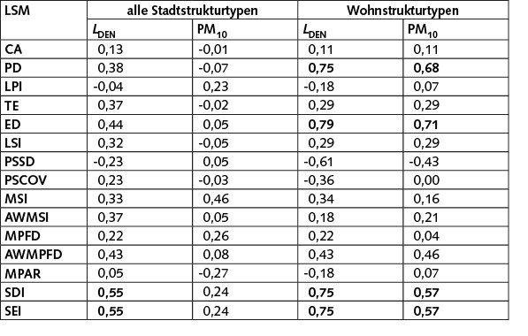 Tabelle 4 Spearman-Korrelationen zwischen den LSM sowie den beiden Stressoren Lärmpegel und Partikelbelastung für die verschiedenen Stadtstrukturtypen unter besonderer Berücksichtigung der Wohnstrukturen; alle Werte >0,5 sind fett markiert.