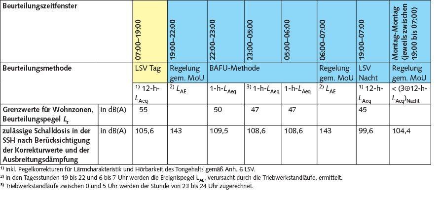 Tabelle 1 Aus den vereinbarten Kriterien ergeben sich acht Beurteilungszeitfenster, in denen drei unterschiedliche Berechnungsmethoden der Beurteilungspegel angewendet werden; Lärmschutz-Verordnung (Tag/Nacht), BAFU-Methode (Nacht stundenweise), Regelung gemäß MoU-Vereinbarung. Quelle: Gruner AG/ Flughafen Zürich AG