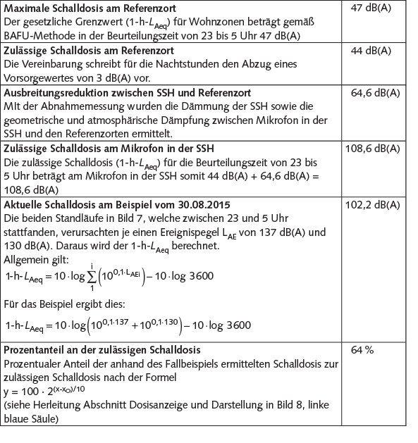 Tabelle 2 Berechnung der Schalldosis und des Prozentanteils zur zulässigen Schalldosis anhand des Fallbeispiels Bild 7.