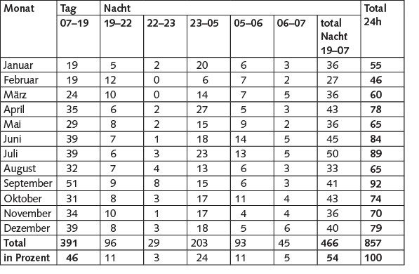 Tabelle 3 Anzahl der Standläufe in den verschiedenen Beurteilungszeitfenstern für das Jahr 2015.