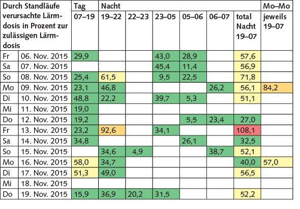 Tabelle 4 Ermittelte Schalldosis in Prozent der zulässigen Schalldosis (weiss: kein Standlauflärm; grün: < 50 %; gelb: > 50 %; orange: > 80 %; rot: > 100 %), Beispiel Ausschnitt November 2015.