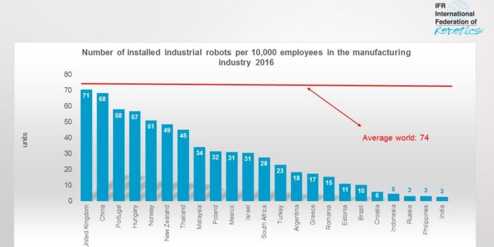 Deutschland führend beim Einsatz von Industrierobotern