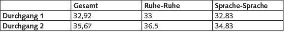 """Mittelwerte der Anzahl richtig bearbeiteter Items im ersten und zweiten Durchgang über alle Teilnehmenden sowie getrennt für die beiden Gruppen """"Ruhe-Ruhe"""" und """"Sprache-Sprache""""."""