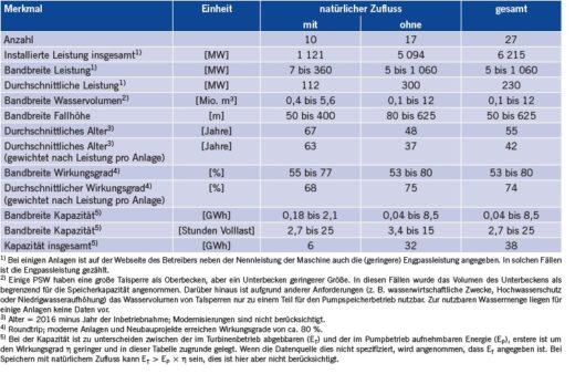 Tabelle 1 Kenndaten des deutschen Pumpspeicher-Kraftwerksparks (Quelle: IEK-STE-Datenbank).