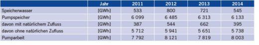 Tabelle 2 Netto-Stromerzeugung nach Kraftwerkstyp und Netto-Pumparbeit für den Zeitraum 2011 bis 2014 in Deutschland [30].