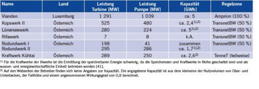 Tabelle 3 Pumpspeicherkraftwerke im Ausland, die für deutsche Regelzonen arbeiten (Quelle: IEK-STE-Datenbank).