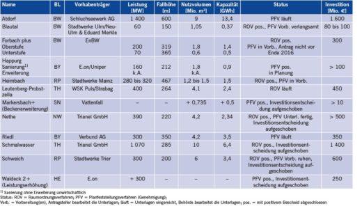 Tabelle 4 Pumpspeicherprojekte in Deutschland (Quelle: IEK-STE-Datenbank, Stand: Februar 2016).