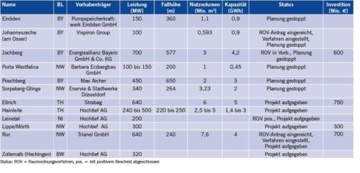Tabelle 5 Gestoppte und aufgegebene Pumpspeicherprojekte in Deutschland (Quelle: IEK-STE-Datenbank, Stand: Februar 2016).