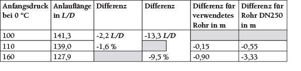 Tabelle 1 Verkürzung der Anlauflängen entsprechend der punktierten Geraden.