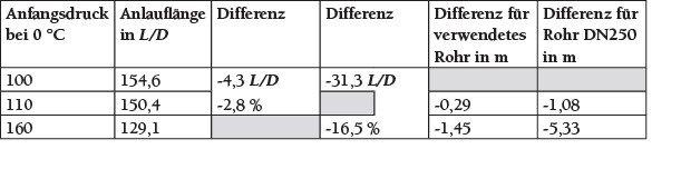 Tabelle 2 Verkürzung der Anlauflängen entsprechend der gestrichelten Geraden.