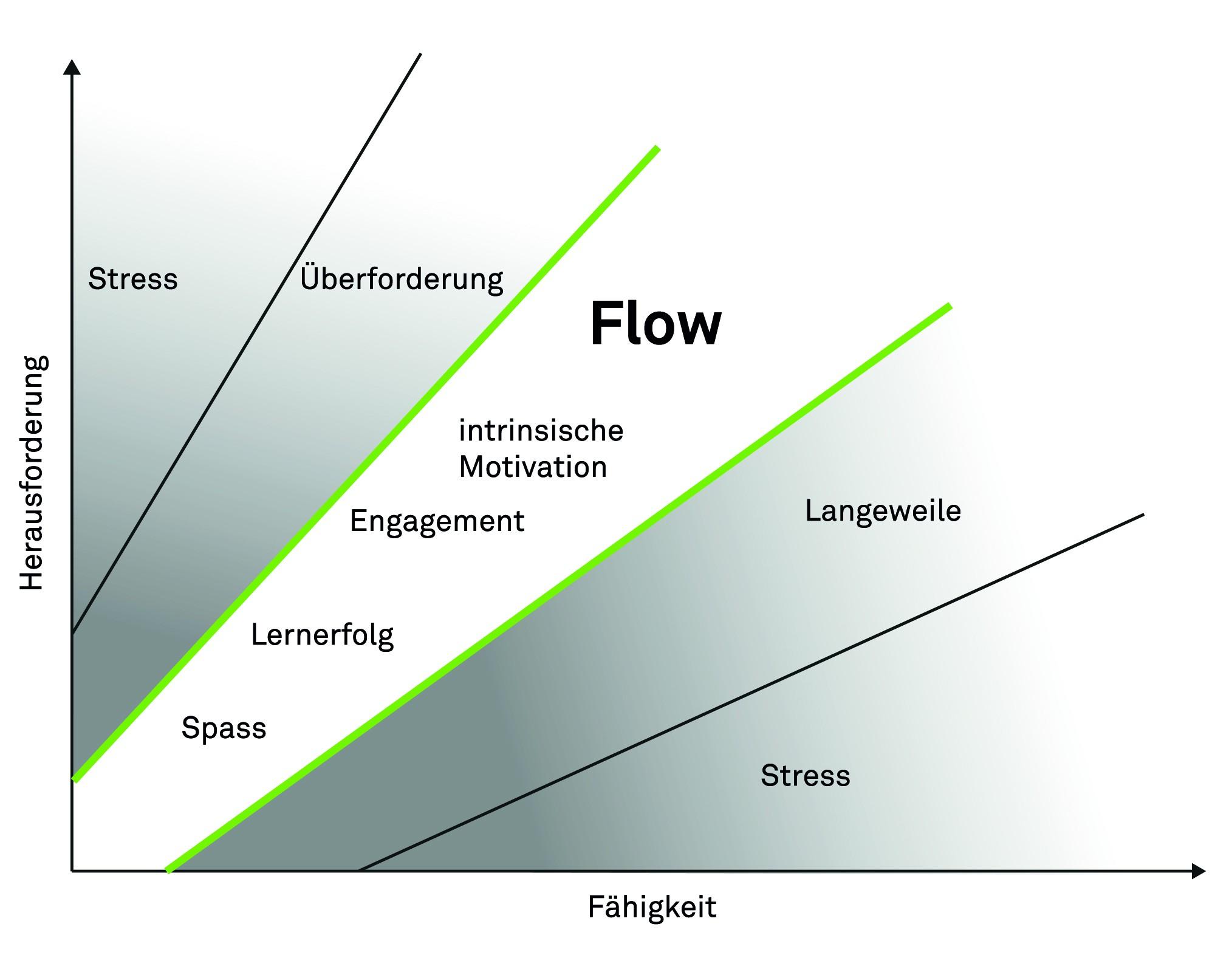 Bild 2 Das Flow-Erlebnis nach Csikszentmihalyi. Bilder: Verfasser