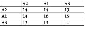 Tabelle 3 MIE in mJ für Zugabe von 10 % je Niedrigzünder.
