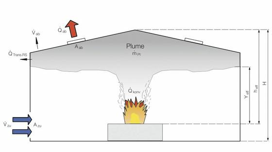 Schematische Darstellung des Brandraums