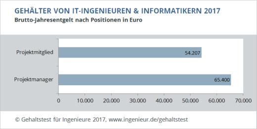 Grafik mit den Jahresgehältern von IT-Ingenieuren und Informatikern als Projektmitglied (54.207 Euro) und Projektmanager (65.400 Euro)