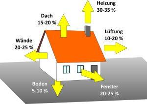 Energetische Sanierung – was ist wichtig?