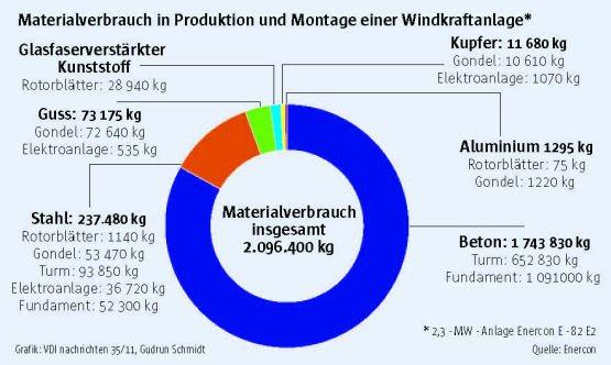 Mehr Windkraft an Land rückt Ökologie ins Blickfeld