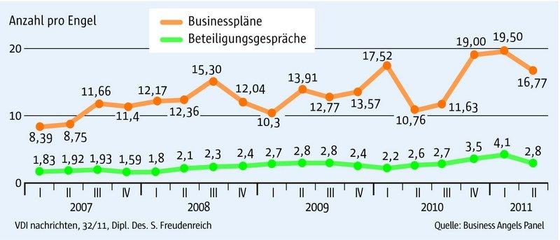 Businesspläne