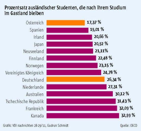 Ausländische Studenten bleiben gerne in Germany