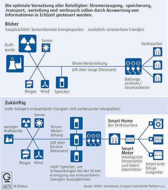 Gerangel um Kommunikation im Smart Grid
