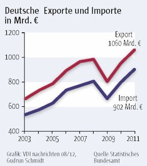 Der deutsche Exportboom sorgt für Ärger