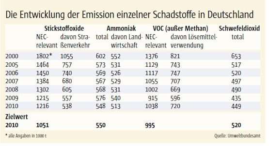 Bei Luftschadstoffen Grenzwerte überschritten